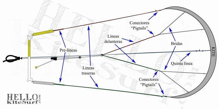 partes lineas cometa kite