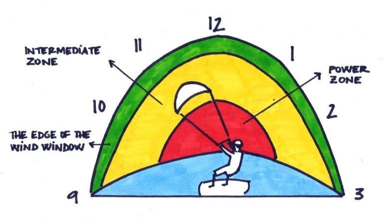 dibujo la ventana de viento kitesurfing