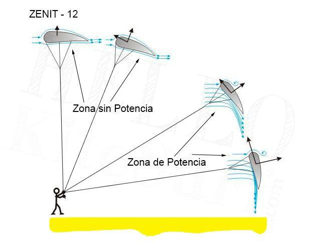 potencia-ventana-de-vuelo-viento-kitesurf