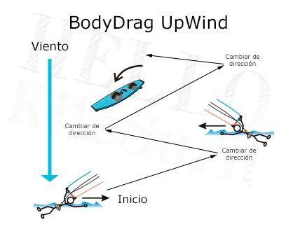 bodydrag-kitesurf-upwind-recuperar-tabla-board
