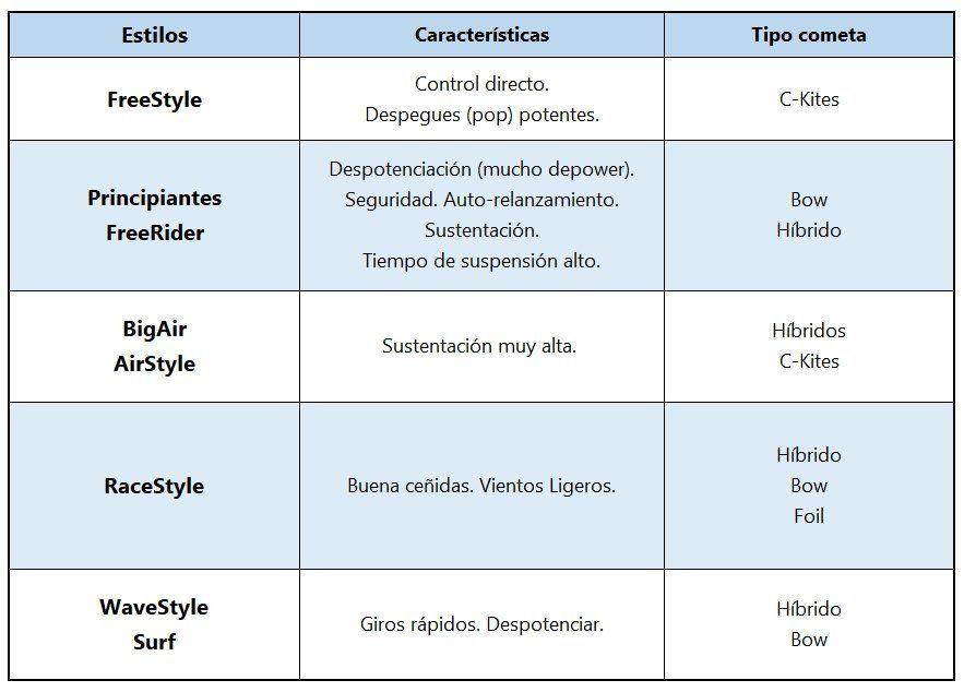 tabla tipo kite estilos kitesurf